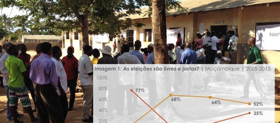 Cada vez mais moçambicanos vêem as eleições como menos livres e justas