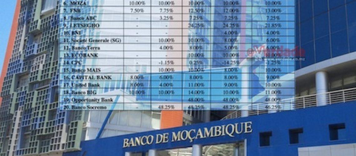 Bancos comerciais não podem cobrar prestações mensais acima de 30 dos rendimentos líquidos dos seus clientes... mas BM não consegue impor-se