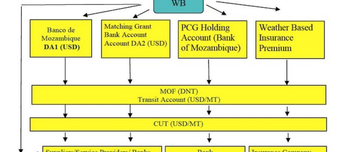 Mesmo sem esclarecimento da dívida oculta Banco Mundial retoma apoio directo a Moçambique