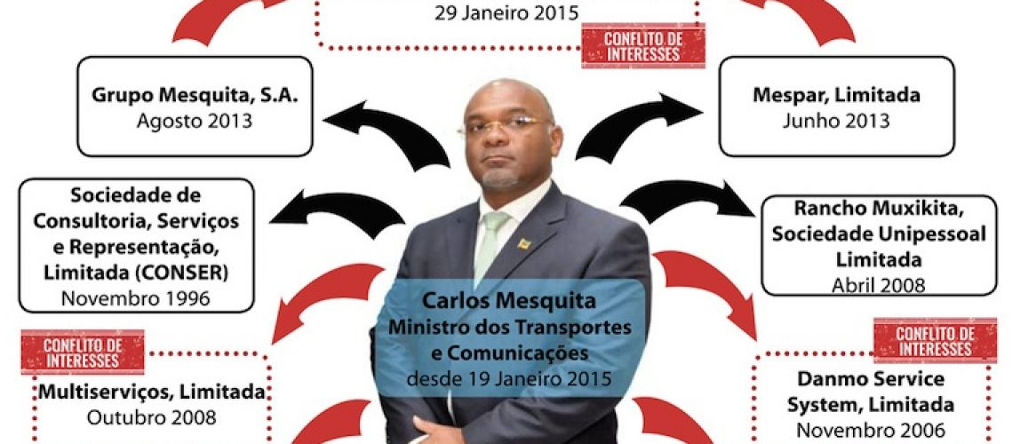 Ministro dos Transportes e Comunicações em promiscuidade e conflito de interesses
