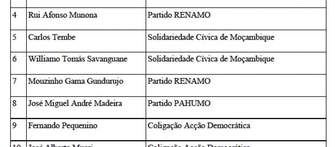 Autárquicas 2018: Conselho Constitucional exclui candidatos já eleitos e recomenda sua substituição