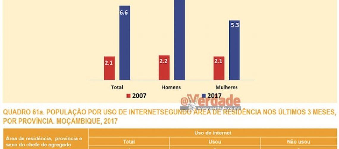 Acesso a internet triplicou em Moçambique