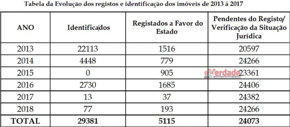 Governo registou apenas 193 imóveis do Estado dos mais de 24 mil por regularizar