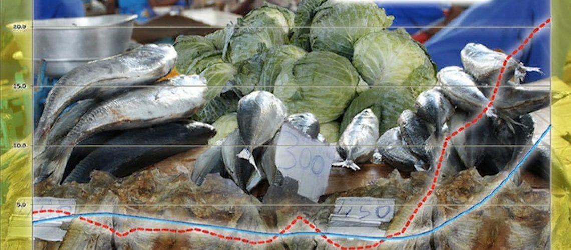 Inflação da comida ultrapassa 35% desde que Nyusi é Presidente