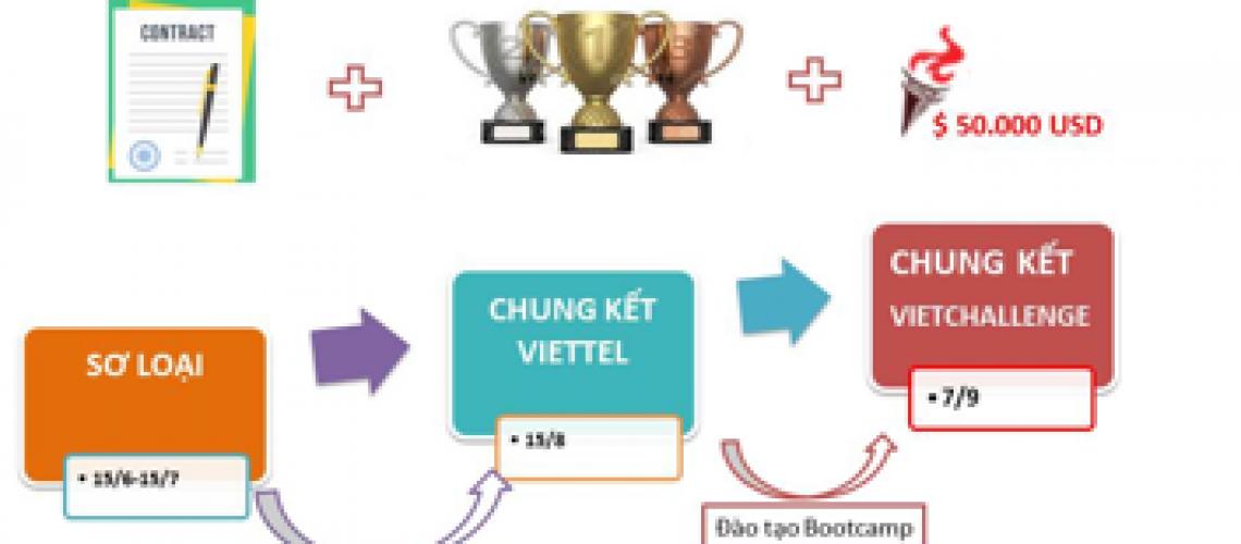 Viettel Advanced Solution Track 2019: Chance de competir nos EUA para StartUp global