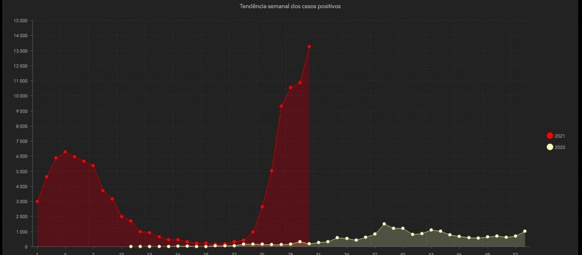 coronavirus0508-dash-tendencia-positivos
