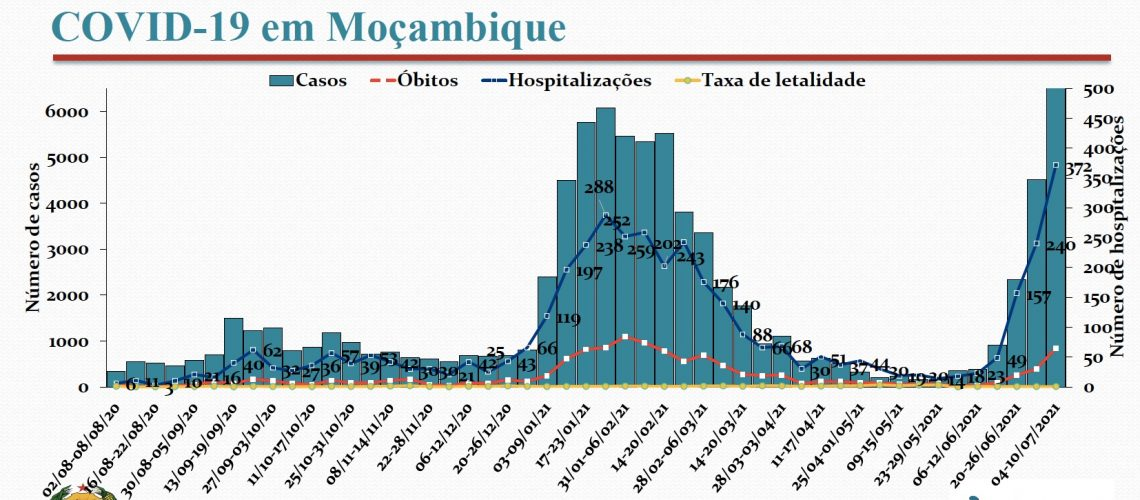 coronavirus1207-analise-hosp-obitos