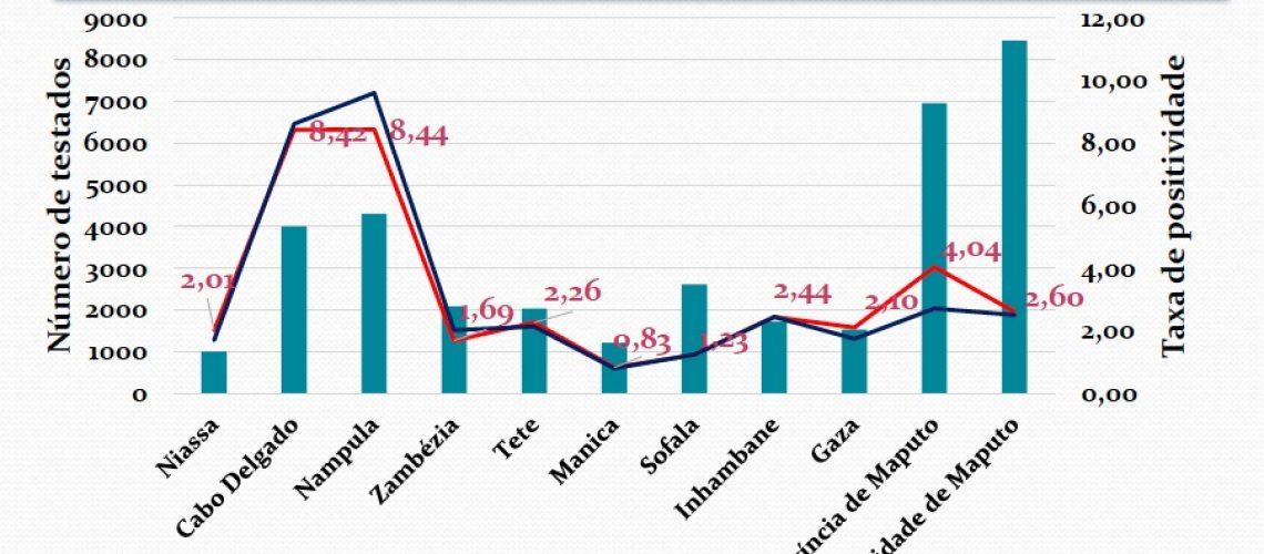 INS - Cumulativo de testados, positivos e taxa de positividade por província 20/07/2020