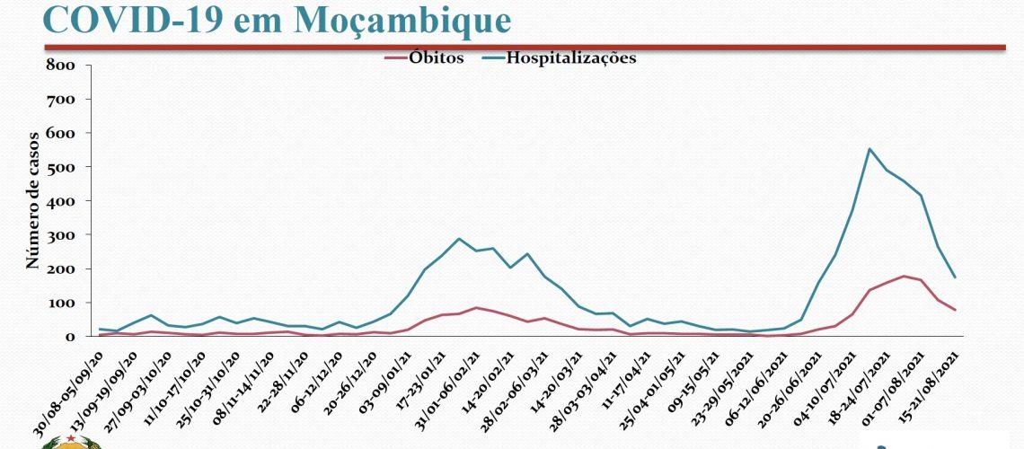 coronavirus2208-analise-obitos-hospit
