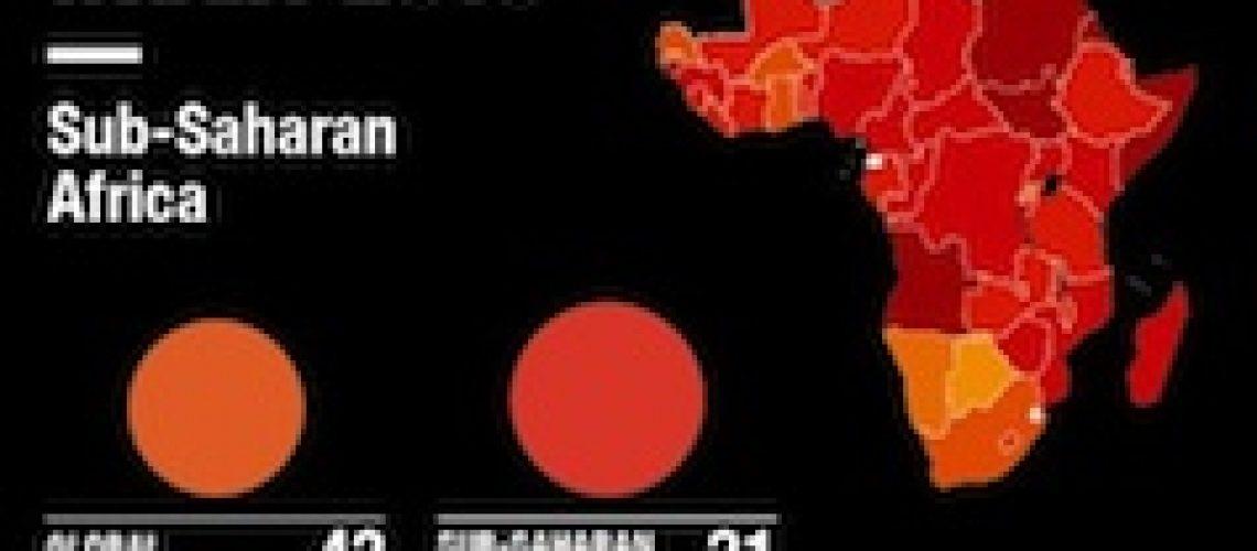 Moçambique prevalece um país corrupto e cai 32 lugares no ranking internacional