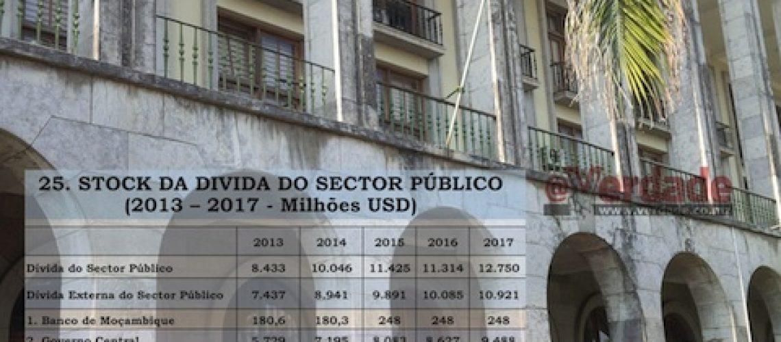 Dívida Pública de Moçambique ascende a 12 biliões de dólares e continua acima dos limites de sustentabilidade