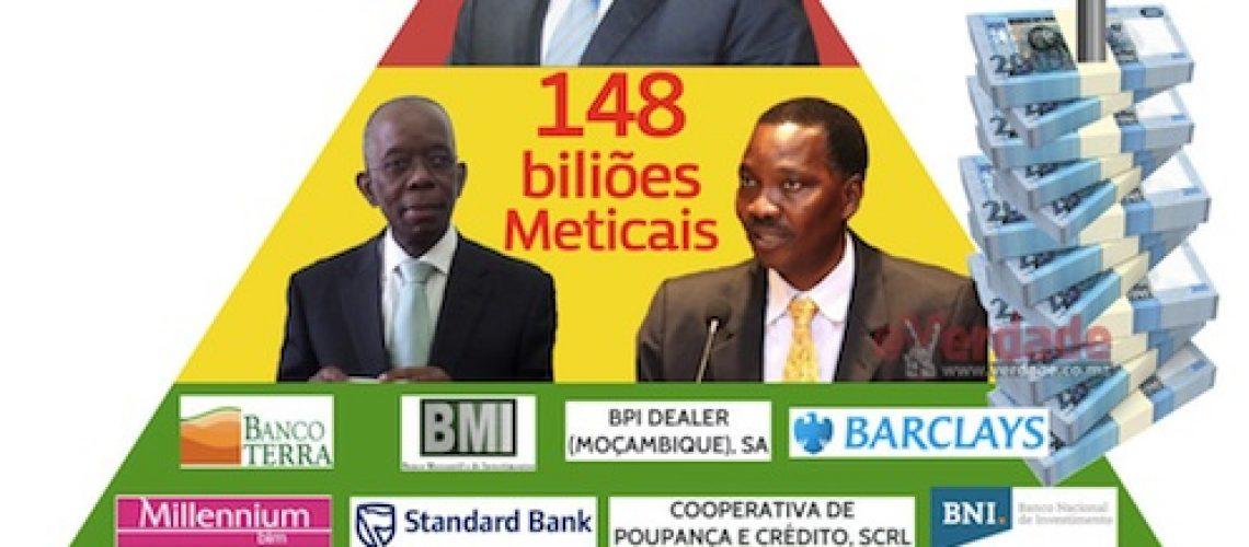 Dívida Pública Interna de Moçambique ultrapassa 148 biliões de Meticais... no início do mandato de Nyusi era de 69 milhões