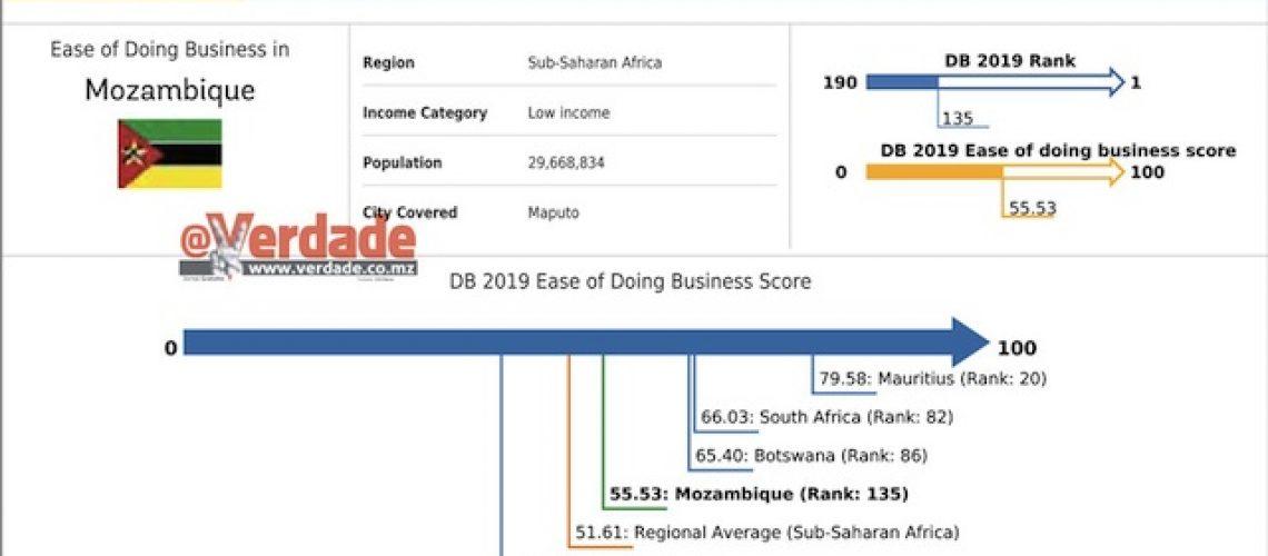 """""""Doing Business"""" melhorou mais um bocadinho em Moçambique"""
