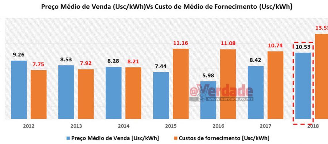 Aumentos da energia desde 2015 ainda não cobrem custos operacionais da Electricidade de Moçambique que opera com défice de 30 milhões de dólares