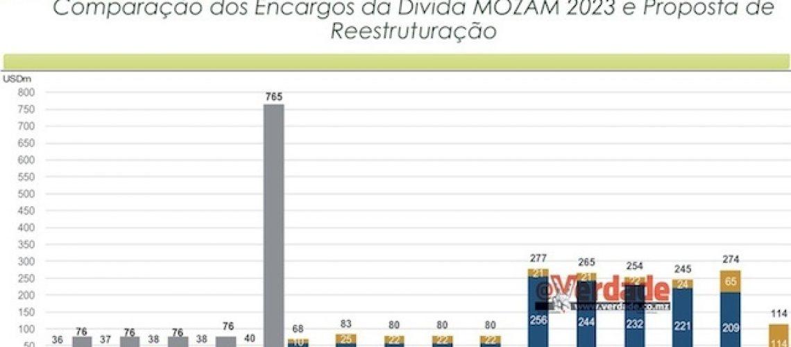 Governo espera pagar 369 milhões de dólares pelos VRI propostos aos credores da EMATUM