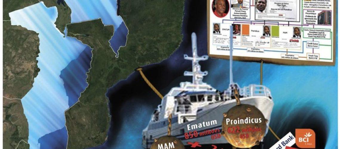 """""""Big five da banca"""" em Moçambique investiram nas dívidas ilegais da Proindicus"""