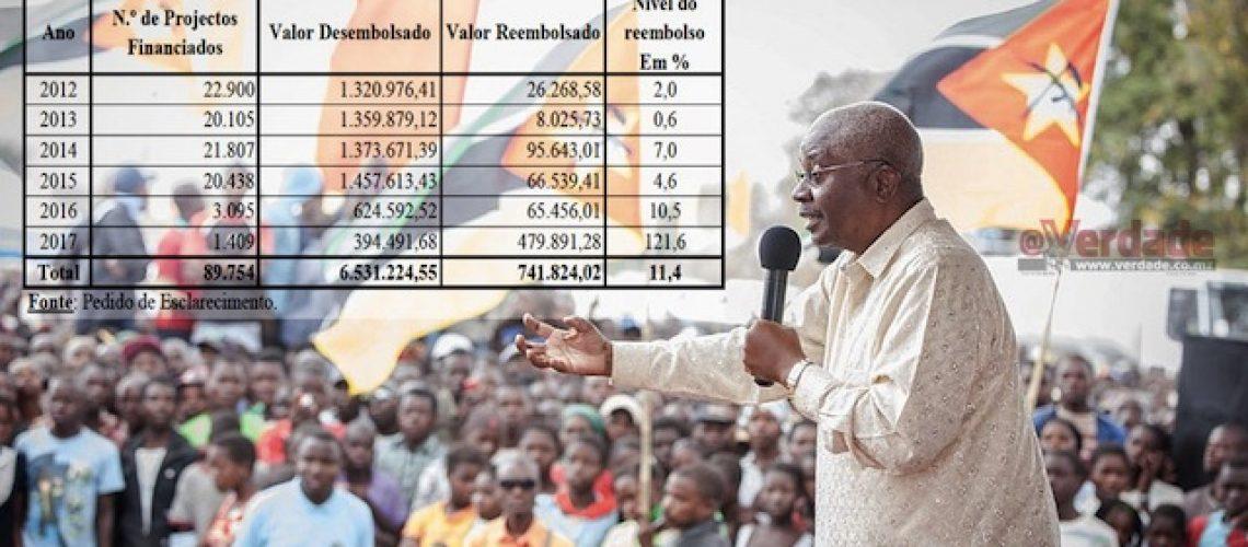 Governo sem vontade política para recuperar 6 biliões de meticais distribuídos como Fundo de Desenvolvimento Distrital
