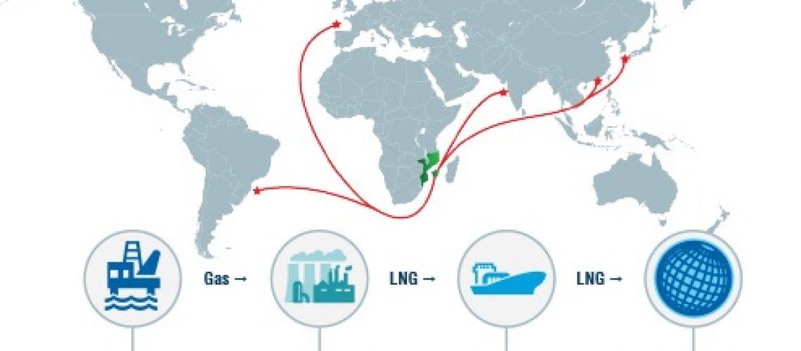 Moçambique vai emitir Garantia Soberana de 2