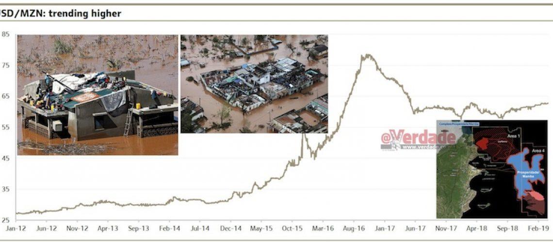 Após o ciclone algum alento para Moçambique com DFI da Anadarko em Abril e ExxonMobil em Julho