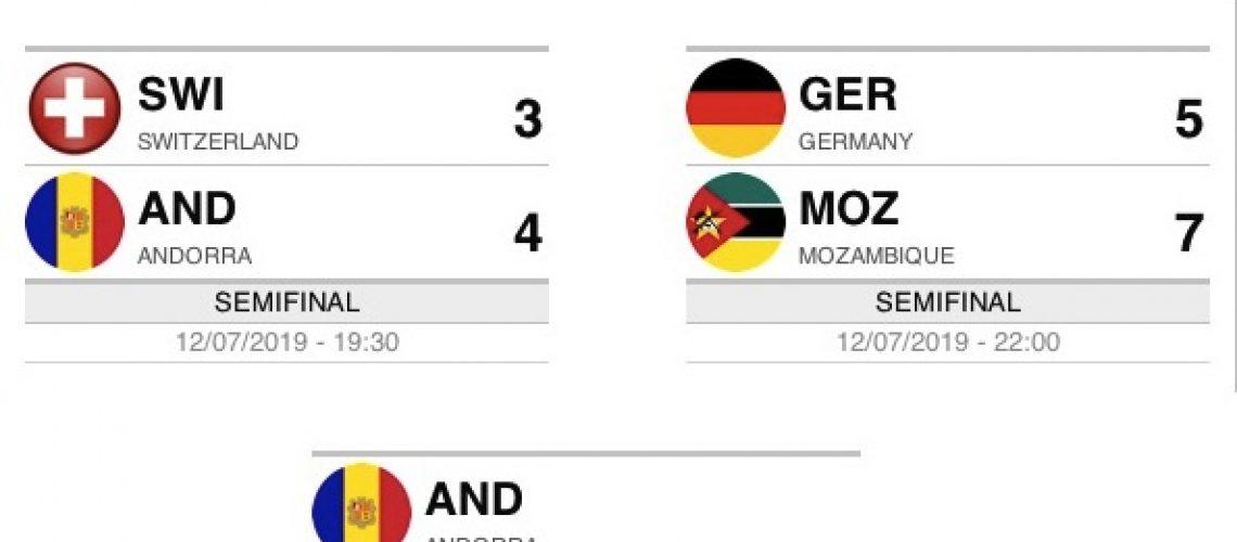 Moçambique vence Alemanha e disputa título do Mundial B de Hóquei em Patins