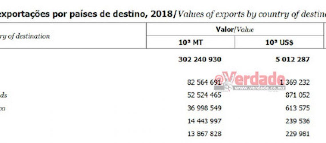 Índia é o principal destino das exportações de Moçambique