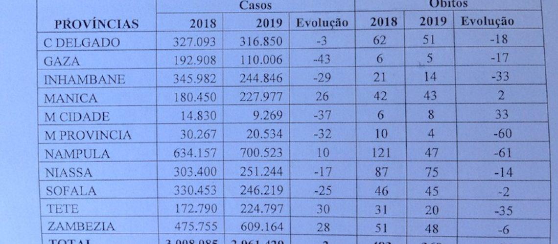 Malária matou 360 pessoas entre Janeiro e Abril em Moçambique