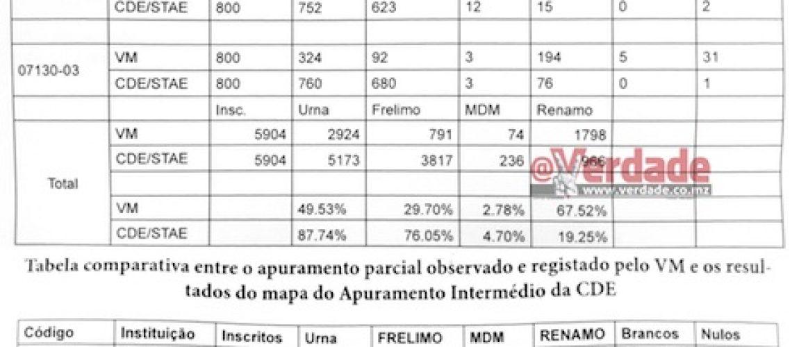 Autárquicas 2018: Observação independente à votação parcial em Marromeu dá vitória à Renamo