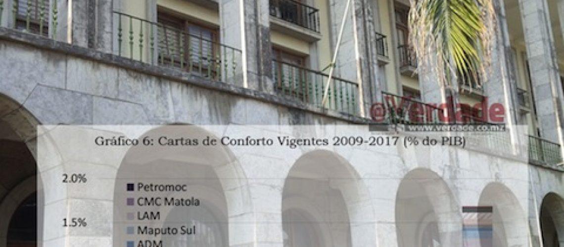 """Governo admite que Garantias e Avales que emitiu às Empresas Públicas """"representam um risco explícito do Estado"""""""