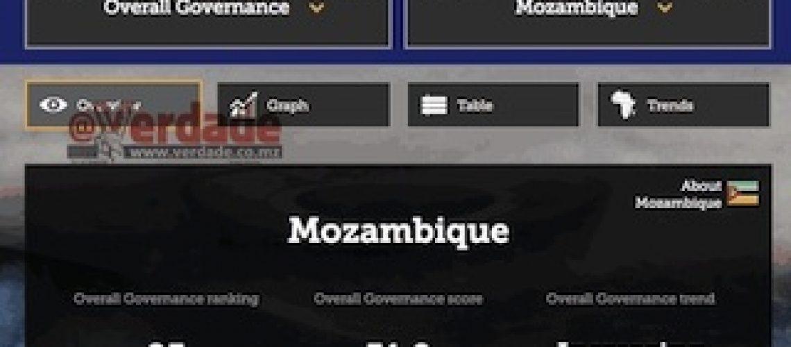 """Índice Mo Ibrahim mostra que com Filipe Nyusi governação em Moçambique está em """"deterioração acelerada"""""""