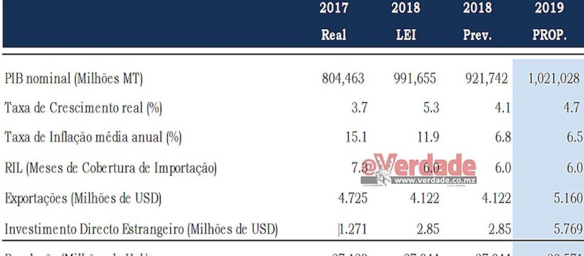 IDE vai crescer em 2019 com início dos investimentos do gás natural em Moçambique