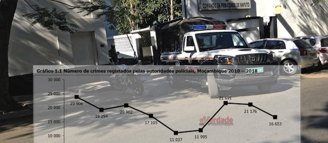Comando da Polícia esconde criminalidade em Maputo
