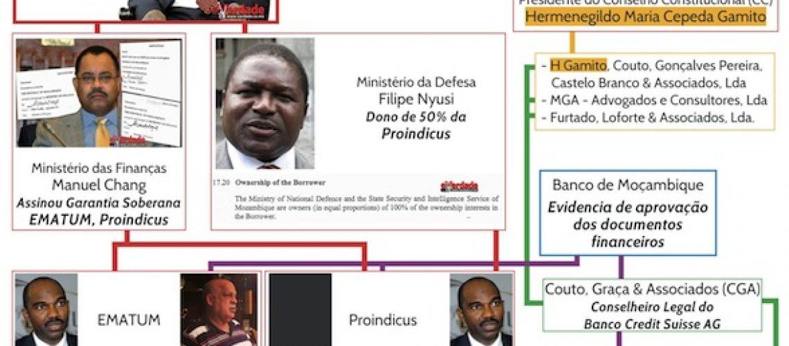 Ministro da Defesa de Moçambique