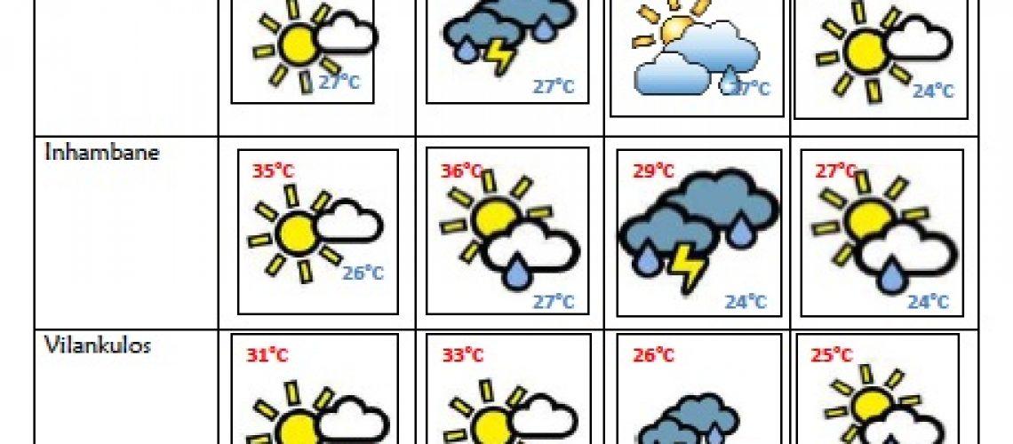 Dia da Família fresco com previsão de chuva no Centro de Moçambique